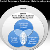 Social Employee Customer Relationship Management
