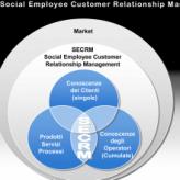 Social Employee Customer Relationship Management
