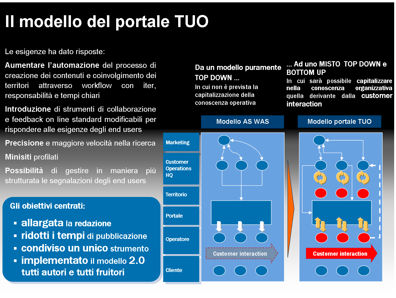 Il modello del portale TUO